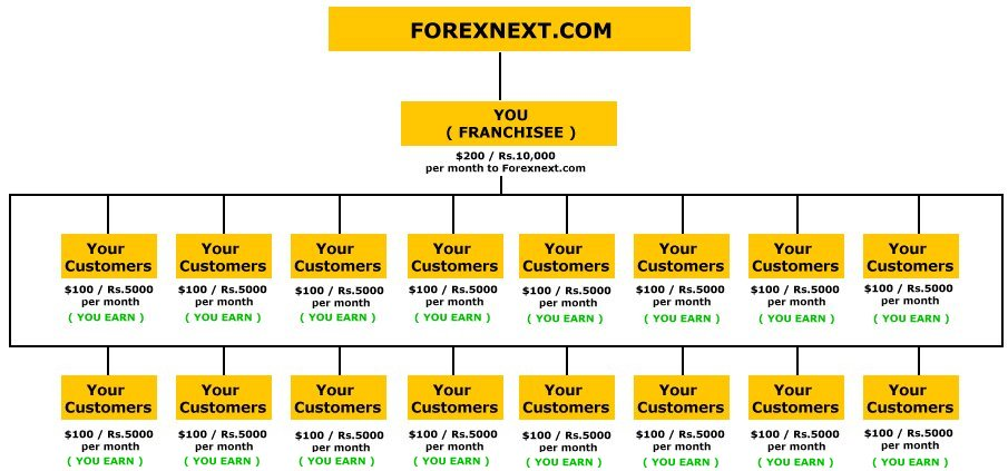 Can we do forex trading india
