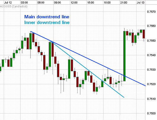 Another sample of drawing trend lines: main and inner ...